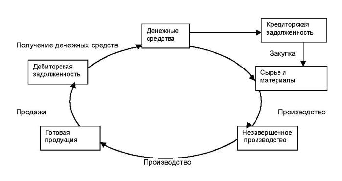 бежевых тонах финансовый цикл энергетического предприятия интернет-магазине ЭЛЬДОРАДО